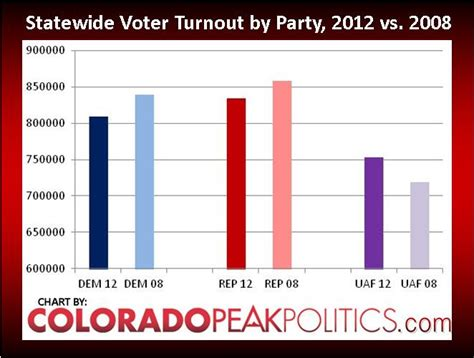 turnout voter colorado paso sat increase continue el number chart election statewide
