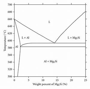 Effect Of Isothermal Holding On Semisolid Microstructure