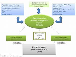 Access training training access management system for Document management system training