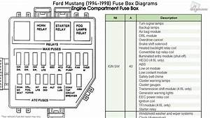 Ford Mustang  1994-1998  Fuse Box Diagrams