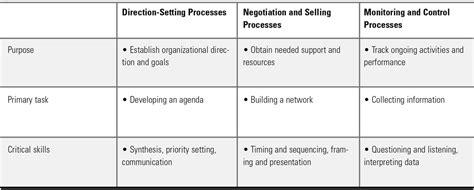 processes  organization  management