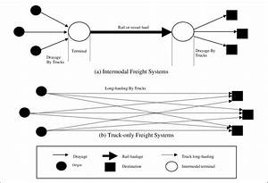 The Conceptualisation Of Intermodal Freight Transport