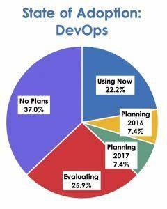 Getting from DevOps to Digital Transformation | Velocity ...