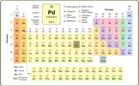 25+ Best Ideas About Atomic Number On Pinterest