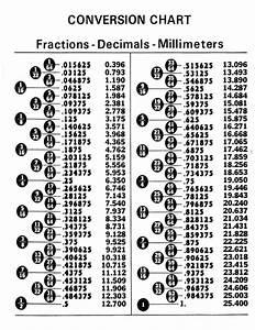 Convertion Chart Fractions Decimals Millimeters Tabla De