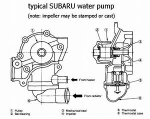 Coolant Chronicles     I U0026 39 M So Confused    - Page 2 - Subaru Outback
