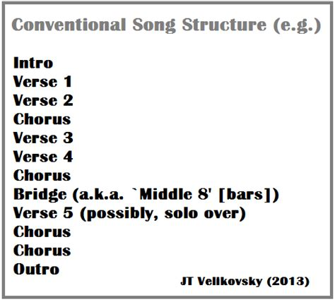 song structure template interventions intersections the 2013 uws postgraduate conference on writer ing