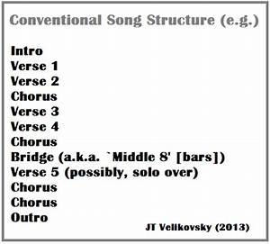 interventions intersections the 2013 uws postgraduate With song structure template