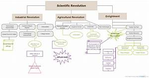 Scientific Revolution Flowchart   Block Diagram
