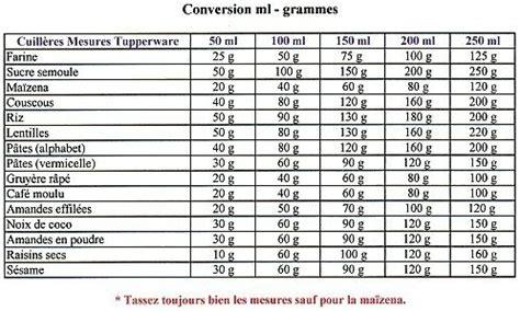 equivalence cuisine tableau de mesure gr en ml ou équivalence pour cuisine