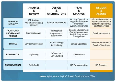 Tupe Process Plan Template by Quality Assurance Viewdeck