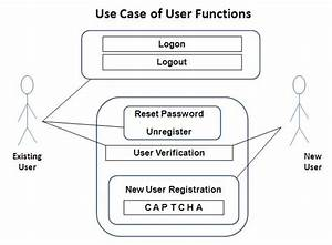 Use Case Diagram Of User Functions For A Membership
