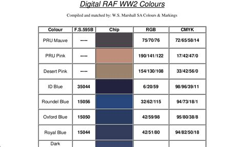 raf wwii colors table equivalent fs rgb cmyk plastic