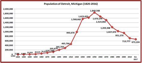 detroit population michigan retiring digest guy 1950 estimated