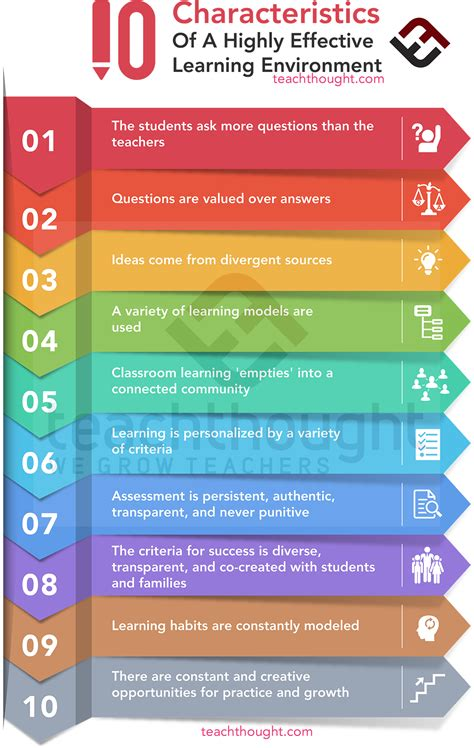 characteristics   highly effective learning