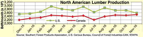 north america lumber production november