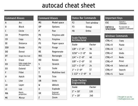 autocad cheat sheet tutorials inter