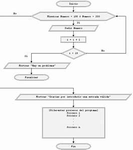 Control Del Flujo De Programas  Instrucci U00f3n Finalizar