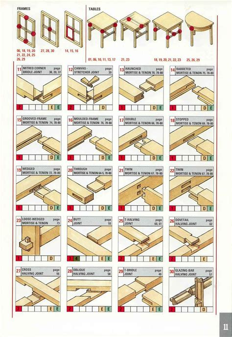 selecting   joint frames tables httpwoodtools