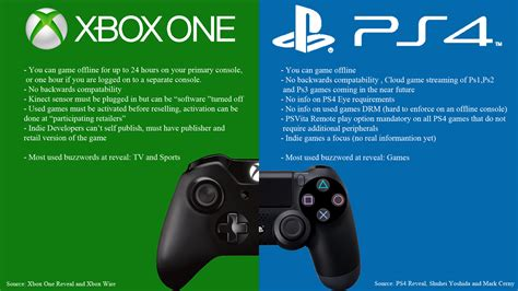 xbox   ps lets break   actual differences