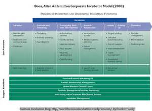 Business Incubation Models | Entrepreneurship, Business ...