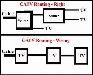Catv Wiring Diagram
