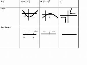 Math Notes  Chapter 1 Lesson E  Sign Diagrams