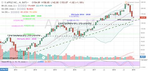 aapl stock  worth buying investorplace