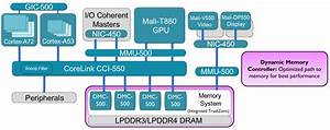 Arm Pr U00e4sentiert Neuen Cache Coherent Interconnect
