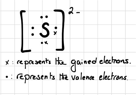 "Which Lewis Electrondot Diagram Is Correct For A ""s""^(2"