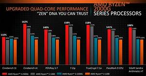 Intel Quad Core Chart Amd Shows Off 2018 Ryzen Processor Roadmap And Slashes