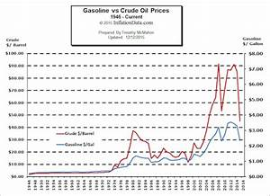 Gas Price Fluctuation Chart Gasoline Vs Oil Price Chart
