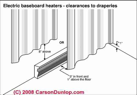 how to hang curtains baseboard heaters future home