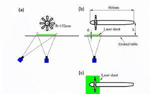 Piv Set Up  Laser Sheet Position  Camera Position And View