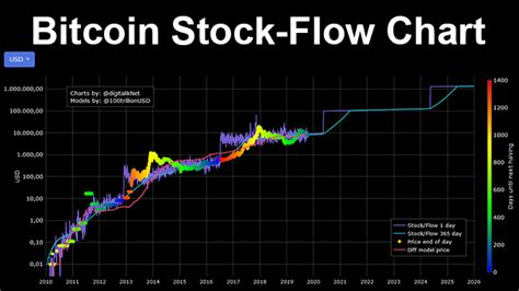 For one thing, stock to flow relies on the assumption that scarcity, as measured by the model, should drive value. Btc Stock To Flow - Crypto Analyst Releases Stock-to-Flow Model Indicator for ... : It has a ...
