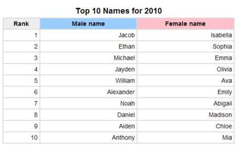 Popular Baby  Ee  Names Ee   S Most Popular Baby  Ee  Names Ee   Chart