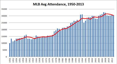 major league attendance trends  present  future