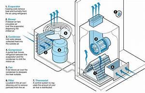 Diy Air Conditioner Maintenance