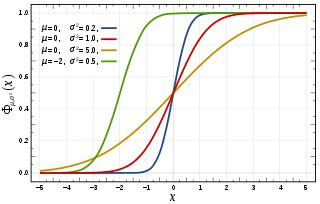 filenormal distribution cdfsvg wikipedia
