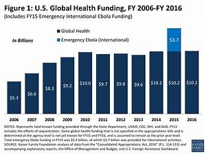 The U.S. Global Health Budget: Analysis of Appropriations ...