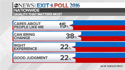Election 2016 National Exit Poll Results And Analysis