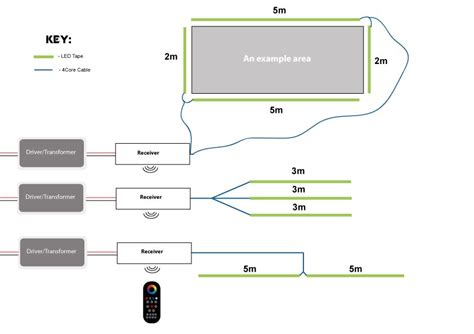 Fan Lighting Diagram by Instyle Led Rgb Multizone Controller Receivers