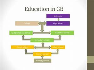 System of education in belarus and great britain