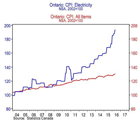 ontario electricity prices    control huffpost