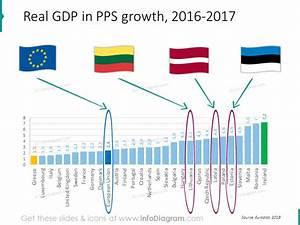Estonia Latvia Lithuania Baltic Europe Gdp Unemployment