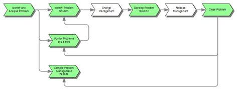 problem management itil   process wiki