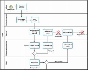 Process Interaction Diagram Before Enhancement