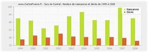 Sury Le Comtal : population sury le comtal statistique de sury le comtal 42450 ~ Medecine-chirurgie-esthetiques.com Avis de Voitures