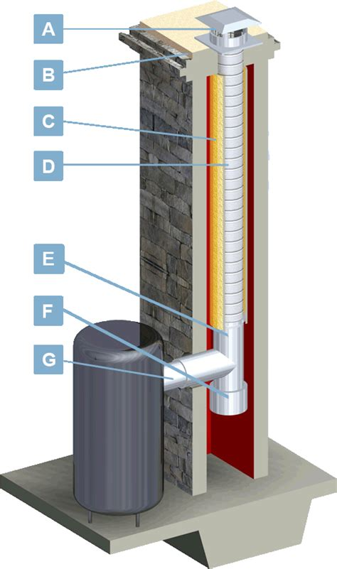 chimney liners usa furnace water heater venting