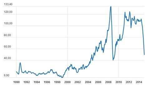 prix le a petrole p 233 trole le prix du baril en chute libre 201 conomie